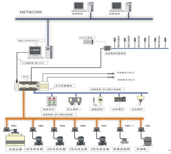 一、产品概述   KYZK-X型中央空调实训考核装台(网络型)要求系统采用6匹水冷机组,不锈钢框架结构,终端建立一个专门房间进行客户的模拟,大厅的模拟直接利用教室原来空间,采用分水器和集水器对冷量或热量进行分配调节,整个中央空调采用三菱FX2n-48MR PLC可编程控制器及工业总线控制,由计算机通过通信总线与PLC进行通信,控制整个中央空调的运行。空调的运行参数由各类传感器进行采集,并通过通信总线送入计算机中,通过专用中央空调组态控制软件进行实时监控。组态软件要求能够以动画的形式同步显示系统的设备结构、